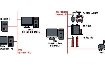 Como ganhar agilidade, segurança e confiabilidade na expedição de etanol em usinas sucroalcooleiras